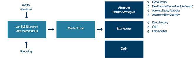 Investment strategy aurora funds the actual allocations to each sub sector and underlying manager selected is actively managed by van eyk on an ongoing and regular basis and both will vary malvernweather Gallery
